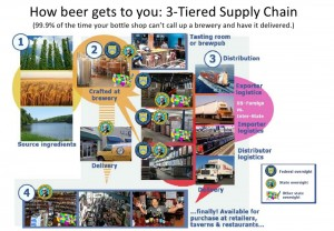 How beer gets to you -- Levels of alcohol control are at Federal, State & Region